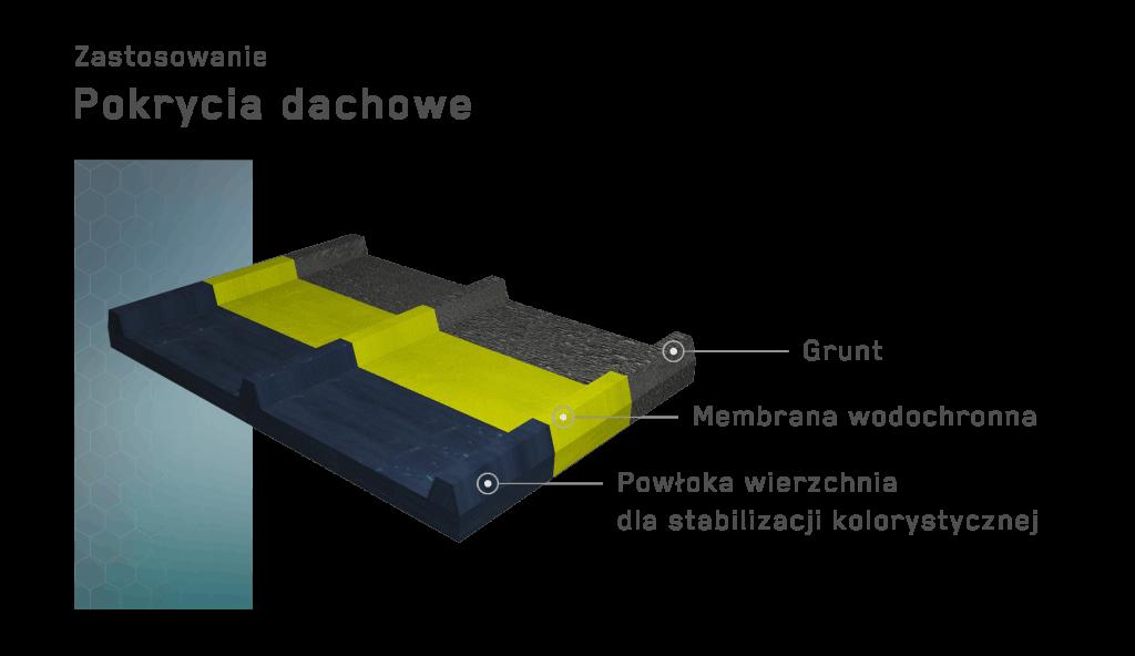 hydroizolacja dachów płaskich