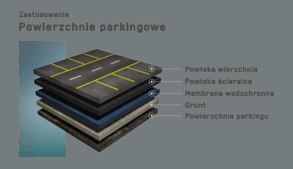 hydroizolacja parkingów poliruetan polimocznik
